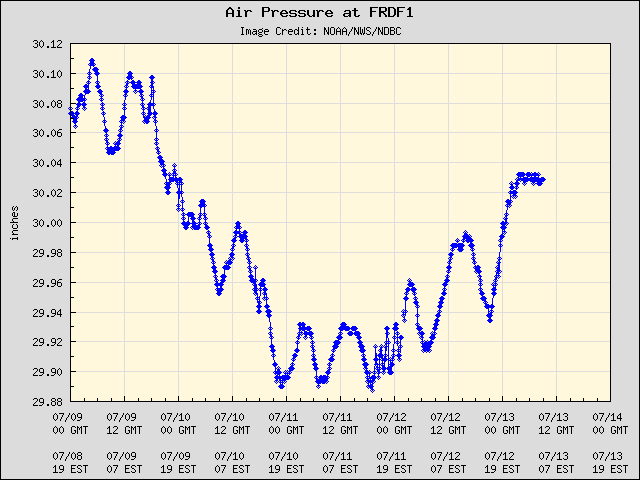 5-day plot - Air Pressure at FRDF1