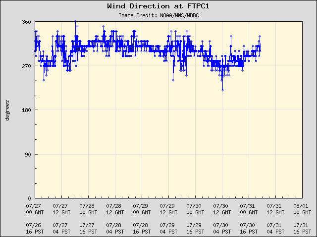 5-day plot - Wind Direction at FTPC1