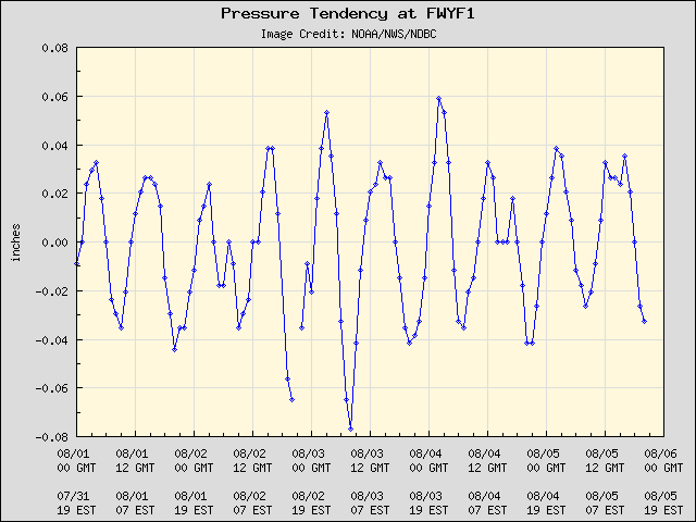 5-day plot - Pressure Tendency at FWYF1