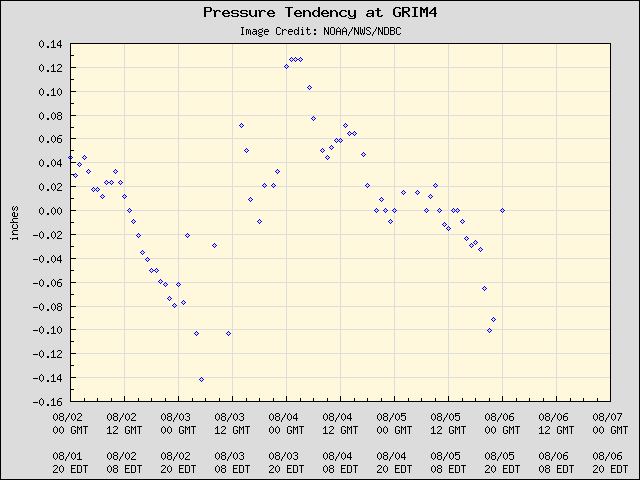 5-day plot - Pressure Tendency at GRIM4