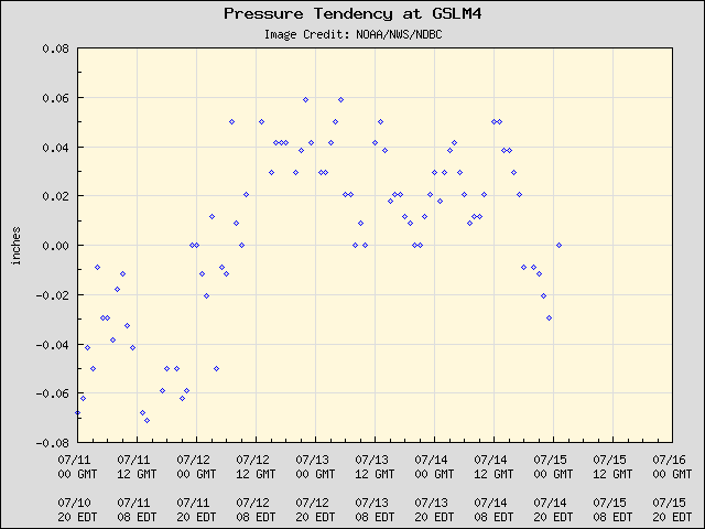 5-day plot - Pressure Tendency at GSLM4