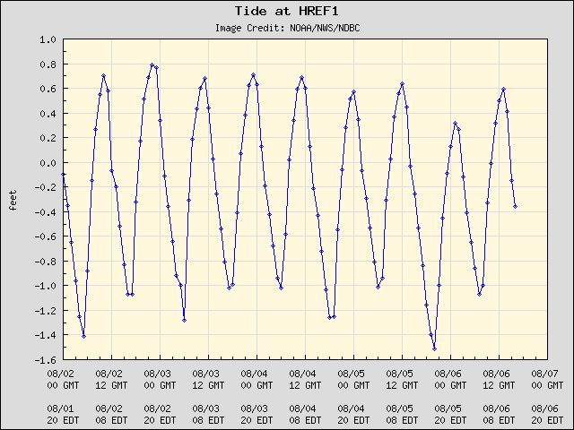 5-day plot - Tide at HREF1