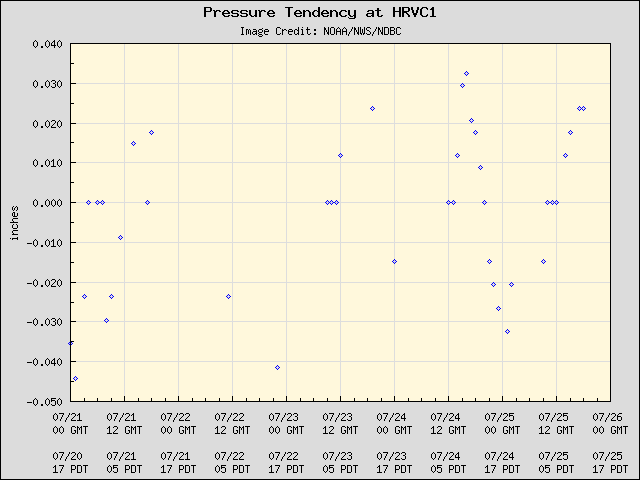 5-day plot - Pressure Tendency at HRVC1