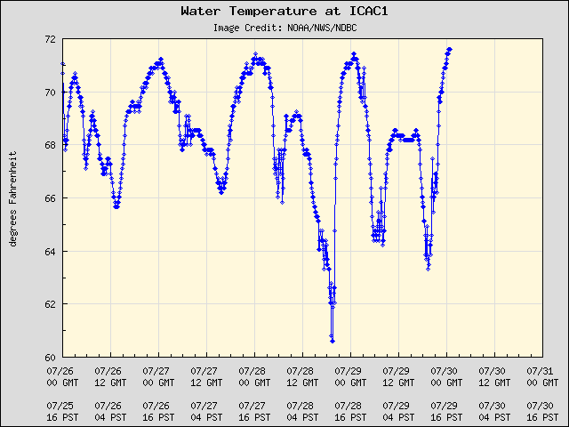 5-day plot - Water Temperature at ICAC1