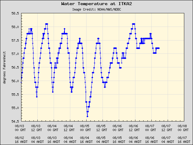 5-day plot - Water Temperature at ITKA2