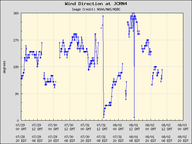 5-day plot - Wind Direction at JCRN4