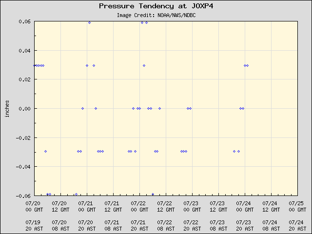 5-day plot - Pressure Tendency at JOXP4