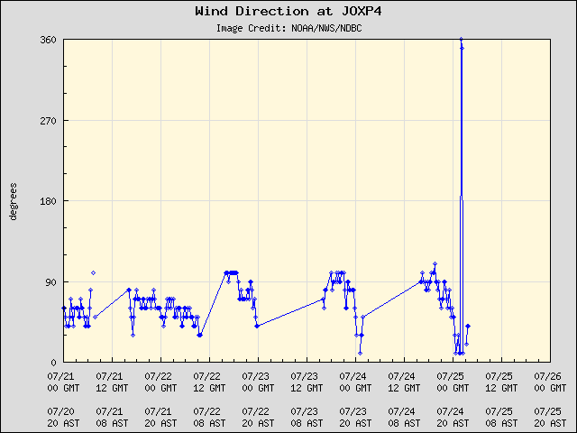 5-day plot - Wind Direction at JOXP4