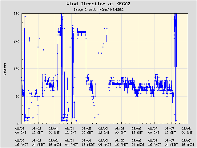 5-day plot - Wind Direction at KECA2