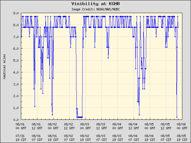 5-day plot - Visibility at KGHB