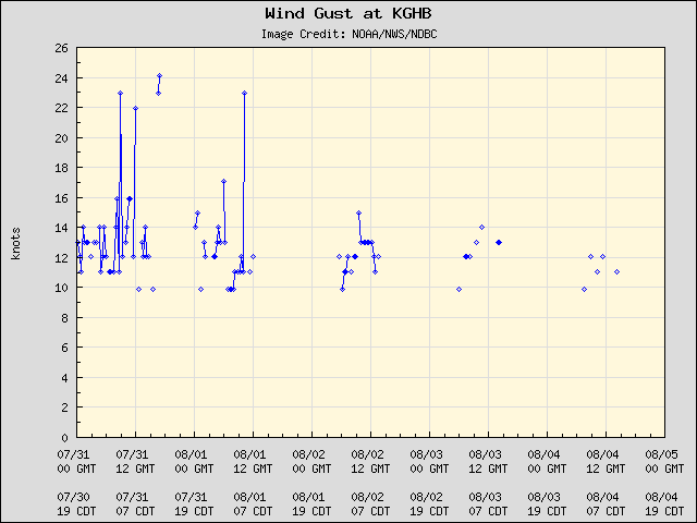 5-day plot - Wind Gust at KGHB