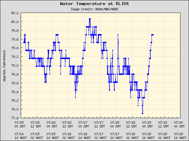 5-day plot - Water Temperature at KLIH1