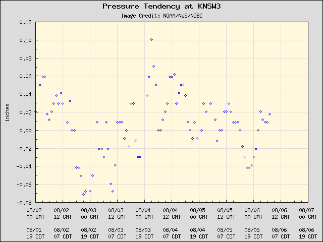 5-day plot - Pressure Tendency at KNSW3