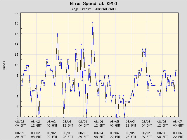 5-day plot - Wind Speed at KP53