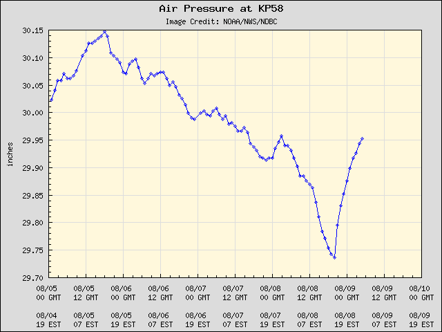 5-day plot - Air Pressure at KP58