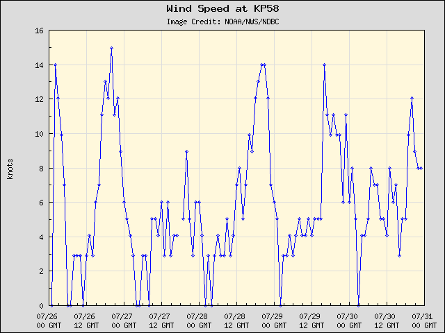 5-day plot - Wind Speed at KP58