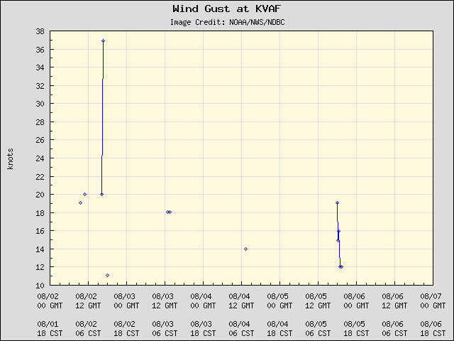 5-day plot - Wind Gust at KVAF