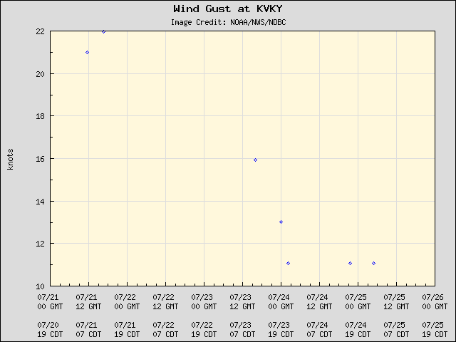 5-day plot - Wind Gust at KVKY