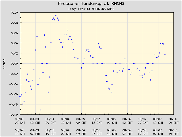 5-day plot - Pressure Tendency at KWNW3
