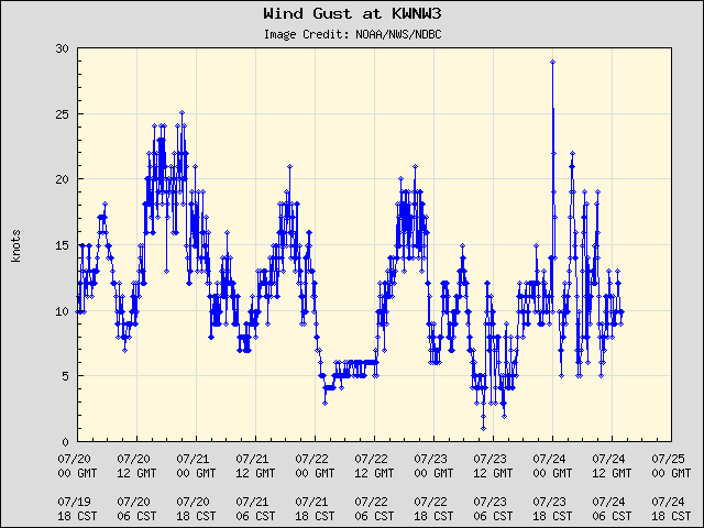 5-day plot - Wind Gust at KWNW3