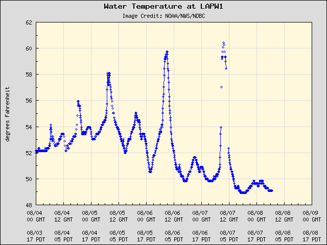5-day plot - Water Temperature at LAPW1