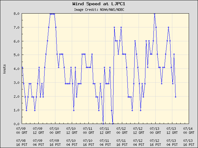 5-day plot - Wind Speed at LJPC1