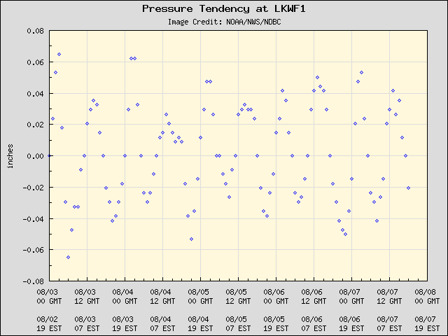 5-day plot - Pressure Tendency at LKWF1