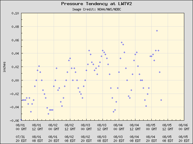 5-day plot - Pressure Tendency at LWTV2