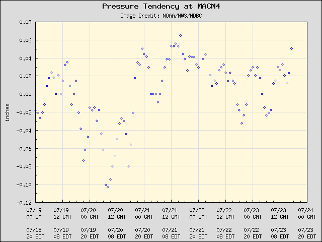 5-day plot - Pressure Tendency at MACM4
