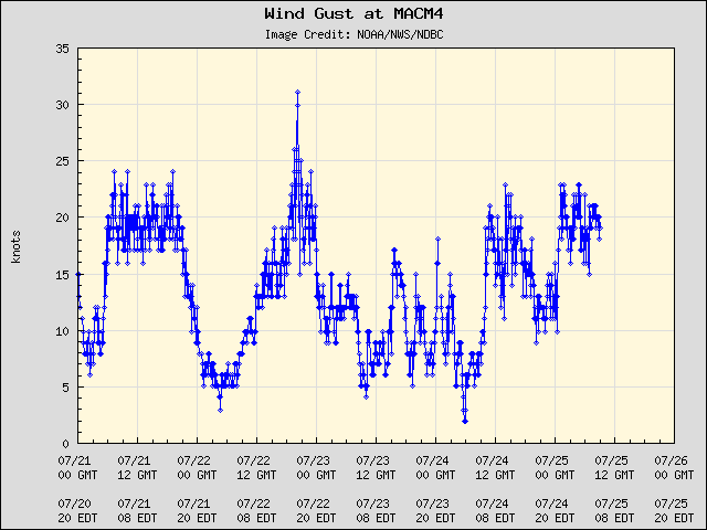 5-day plot - Wind Gust at MACM4