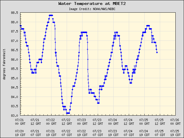 5-day plot - Water Temperature at MBET2