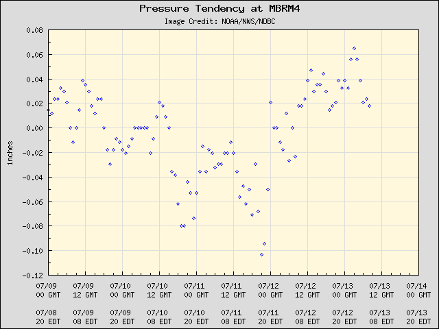 5-day plot - Pressure Tendency at MBRM4