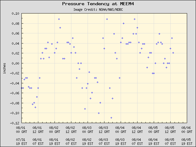 5-day plot - Pressure Tendency at MEEM4