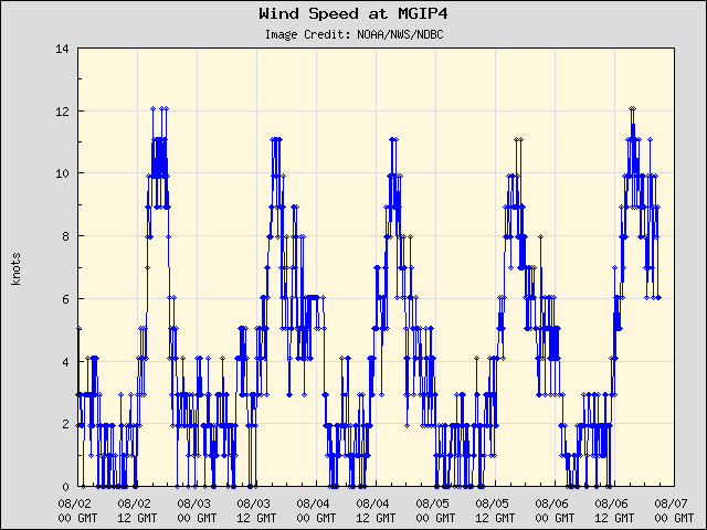 5-day plot - Wind Speed at MGIP4