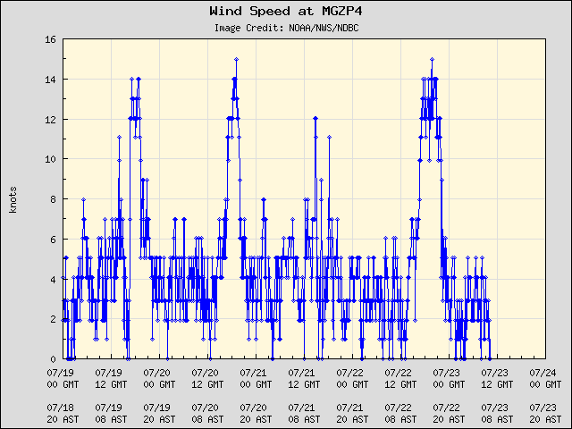 5-day plot - Wind Speed at MGZP4