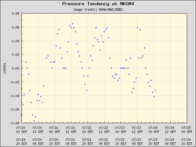 5-day plot - Pressure Tendency at MKGM4