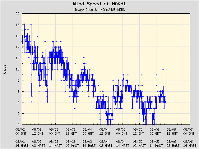 5-day plot - Wind Speed at MOKH1
