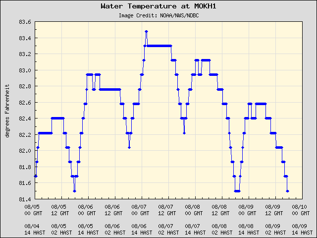 5-day plot - Water Temperature at MOKH1