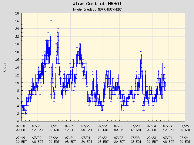 5-day plot - Wind Gust at MRHO1