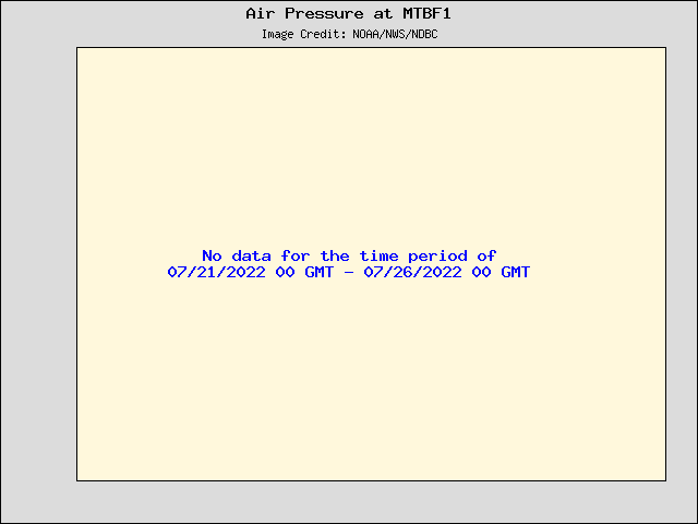 5-day plot - Air Pressure at MTBF1
