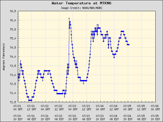 5-day plot - Water Temperature at MTKN6