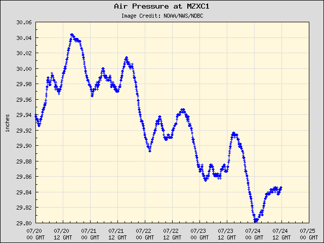5-day plot - Air Pressure at MZXC1
