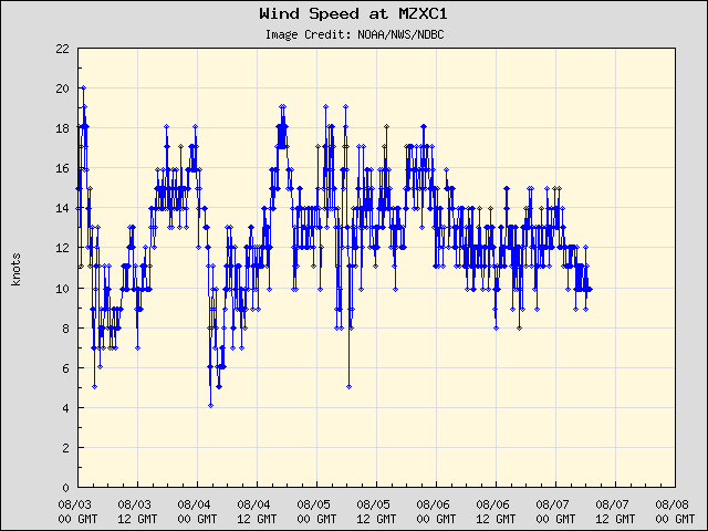5-day plot - Wind Speed at MZXC1