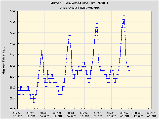 5-day plot - Water Temperature at MZXC1