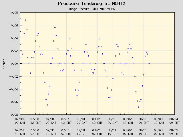 5-day plot - Pressure Tendency at NCHT2