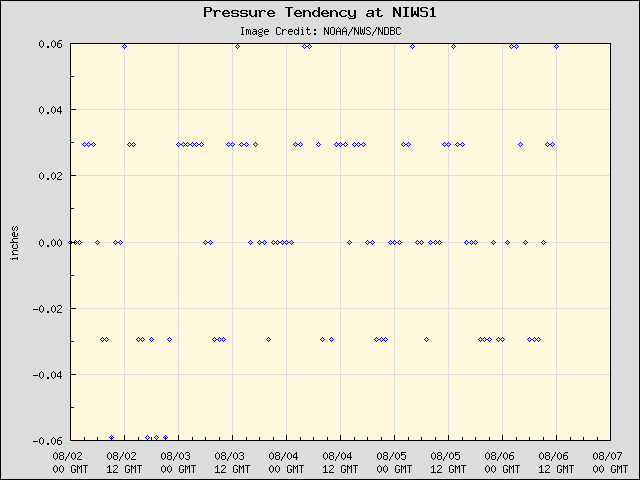 5-day plot - Pressure Tendency at NIWS1