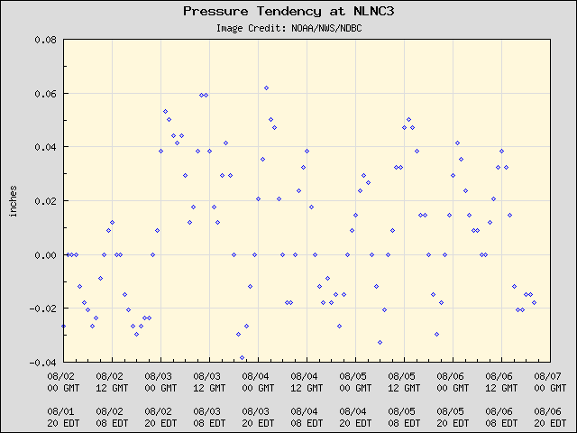 5-day plot - Pressure Tendency at NLNC3