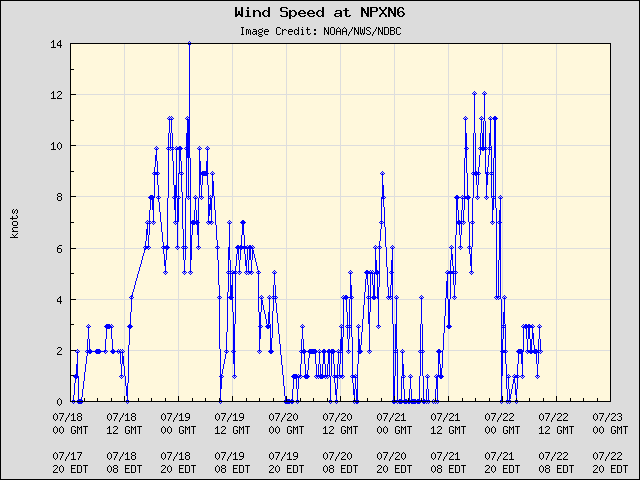 5-day plot - Wind Speed at NPXN6