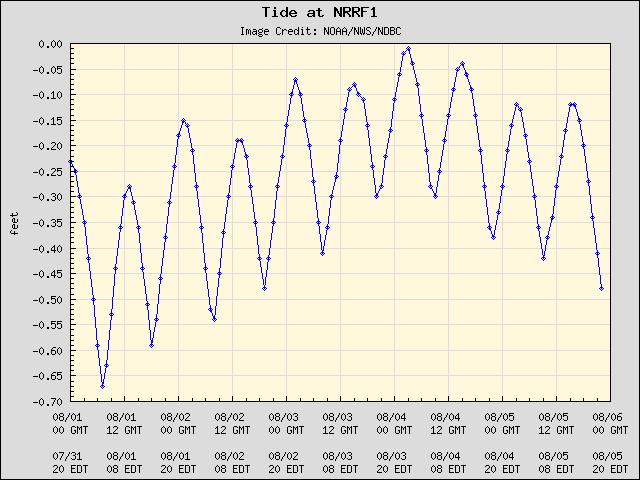 5-day plot - Tide at NRRF1
