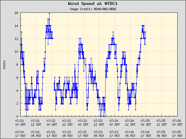 5-day plot - Wind Speed at NTBC1